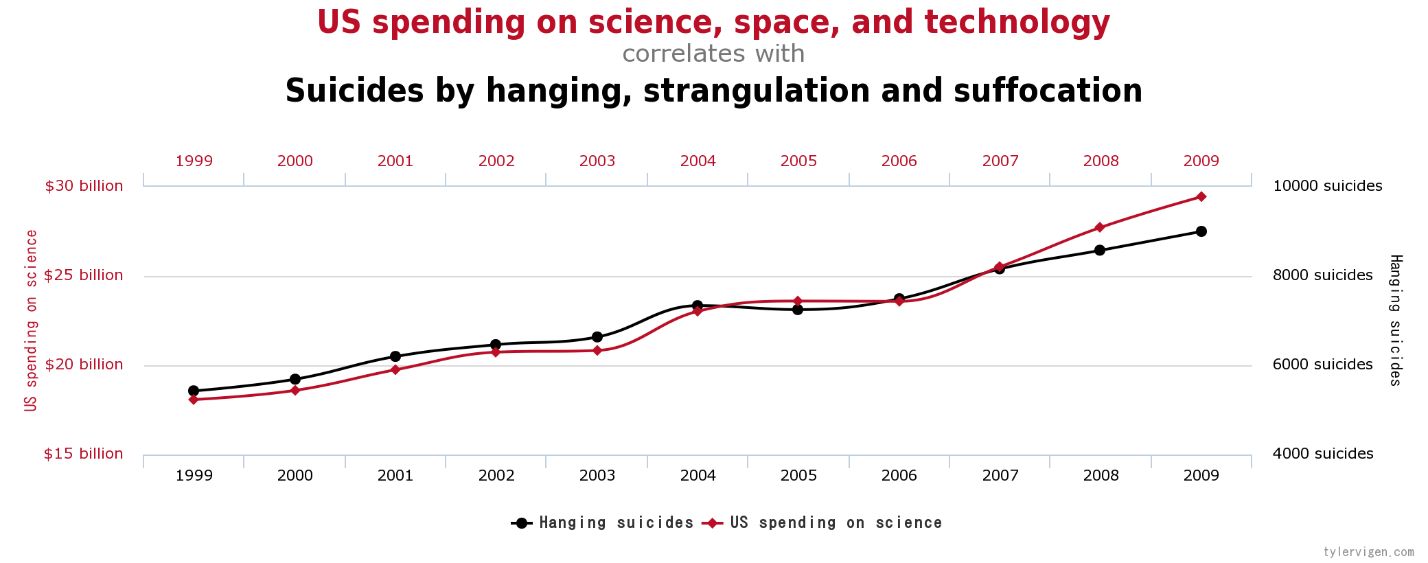 17 more must know data science interview questions and answers part 2 spurious correlations