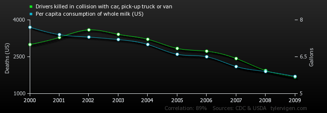 Drivers killed in collision with car, pick-up truck or van correlates with Per capita consumption of whole milk (US)