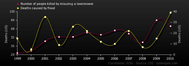Number of people killed by misusing a lawnmower correlates with
