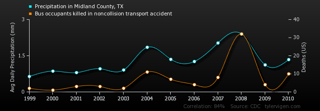 Precipitation in Midland County, TX correlates with Bus occupants