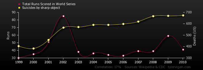2ae7371a4 Total Runs Scored in World Series correlates with Suicides by sharp object