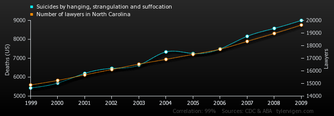 Tyler Vigens Spurious Correlations Blog >> Spurious Correlations
