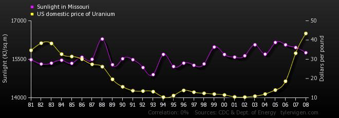 Sunlight In Missouri Correlates With US Domestic Price Of Uranium
