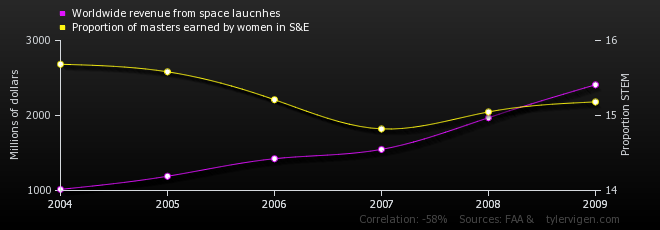 Worldwide revenue from space laucnhes correlates with ...